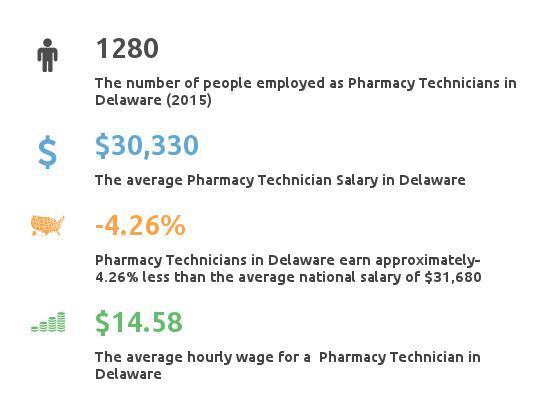 Key Figures For Pharmacy Technician in Delaware