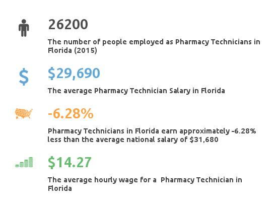 Key Figures For Pharmacy Technician in Florida