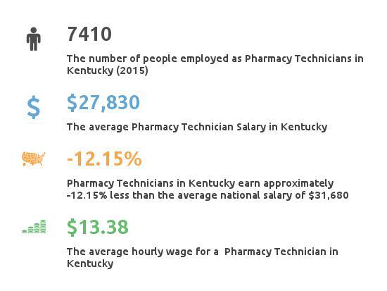 Key Figures For Pharmacy Technician in Kentucky