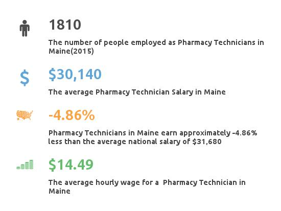 Key Figures For Pharmacy Technician in Maine