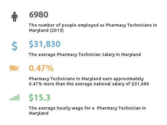 Key Figures For Pharmacy Technician in Maryland