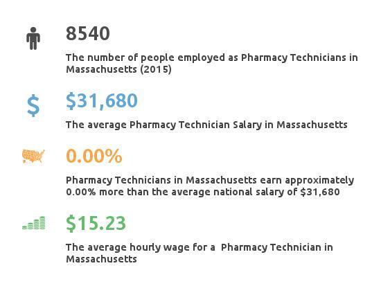 Key Figures For Pharmacy Technician in Massachusetts