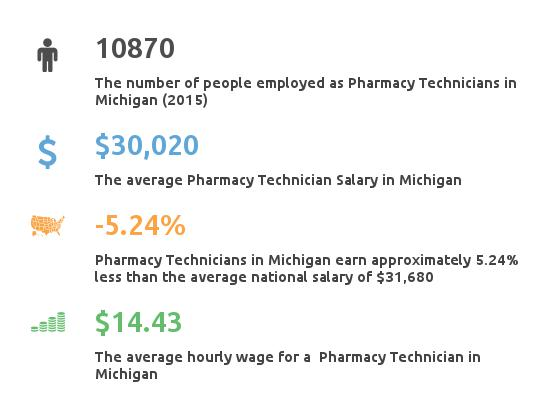Key Figures For Pharmacy Technician in Michigan