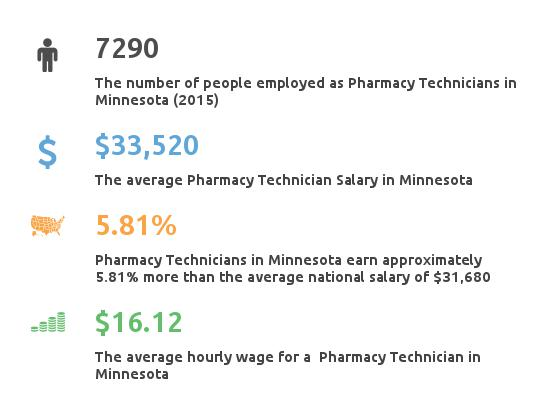 Key Figures For Pharmacy Technician in Minnesota