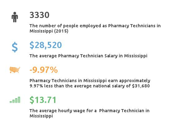 Key Figures For Pharmacy Technician in Mississippi