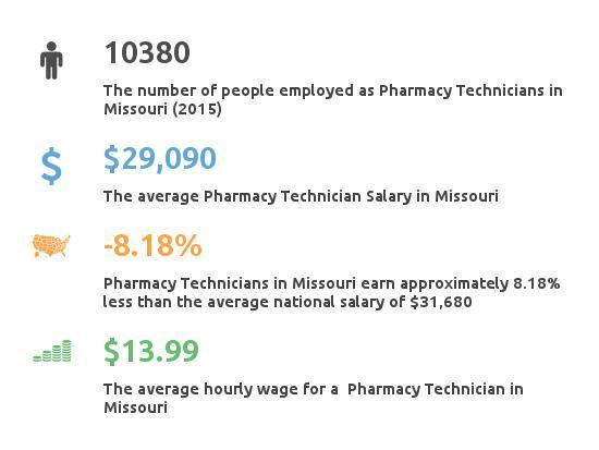 Key Figures For Pharmacy Technician in Missouri