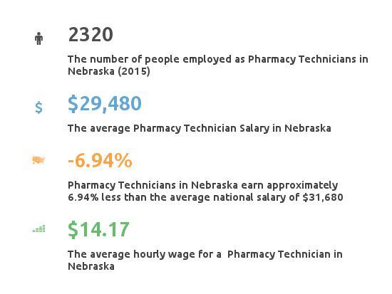 Key Figures For Pharmacy Technician in Nebraska