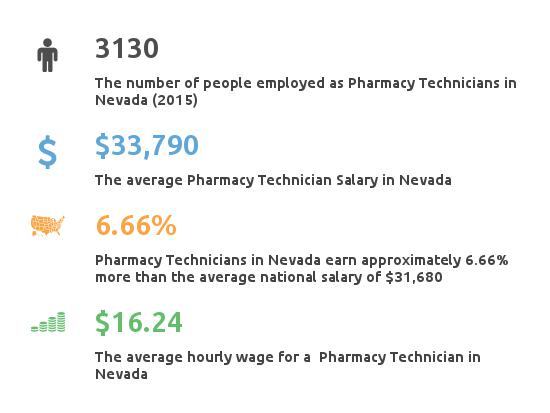 Key Figures For Pharmacy Technician in Nevada