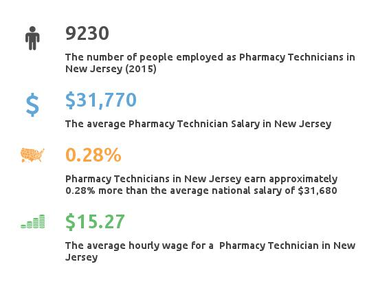 Key Figures For Pharmacy Technician in New Jersey