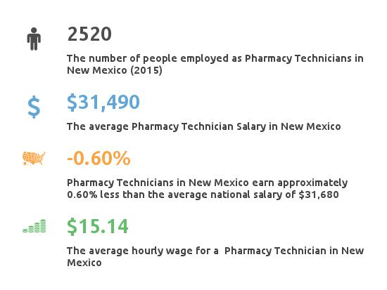 Key Figures For Pharmacy Technician in New Mexico