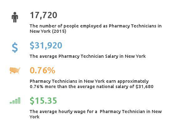 Key Figures For Pharmacy Technician in New York