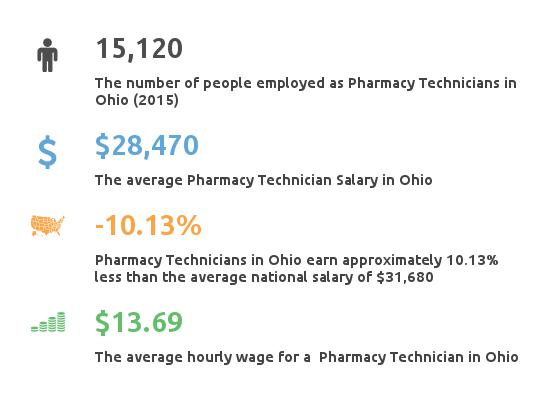 Key Figures For Pharmacy Technician in Ohio