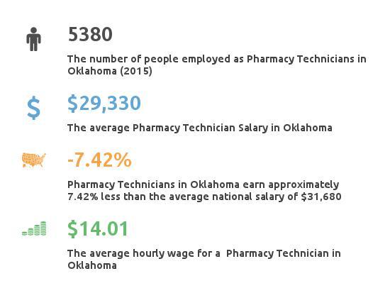 Key Figures For Pharmacy Technician in Oklahoma