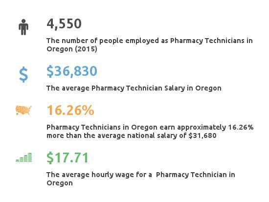 Key Figures For Pharmacy Technician in Oregon
