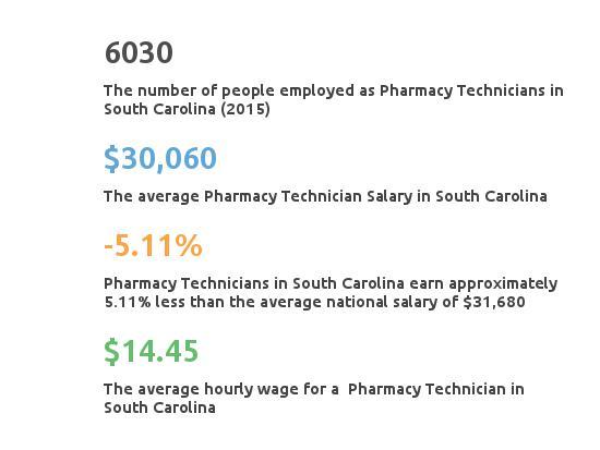 Key Figures For Pharmacy Technician in South Carolina