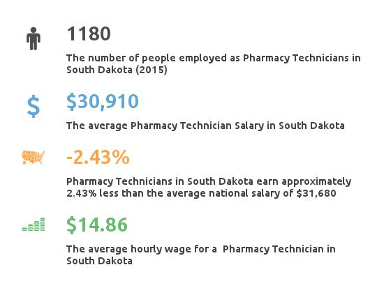 Key Figures For Pharmacy Technician in South Dakota