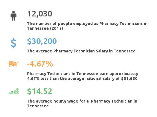 Key Figures For Pharmacy Technician in Tennessee