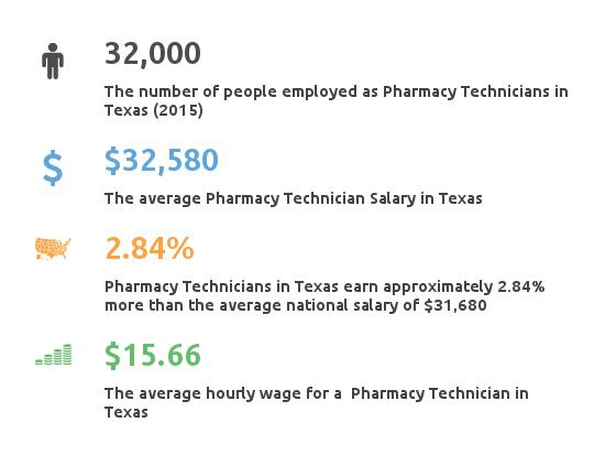 Key Figures For Pharmacy Technician in Texas