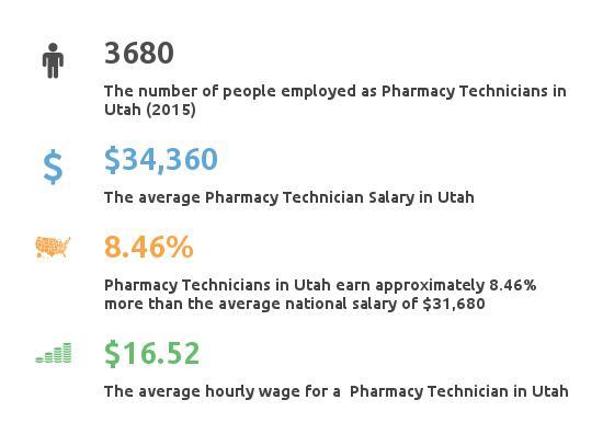 Key Figures For Pharmacy Technician in Utah