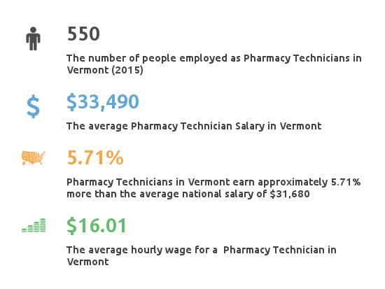 Key Figures For Pharmacy Technician in Vermont