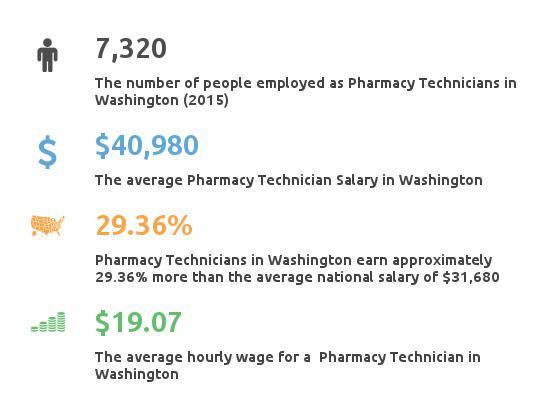Key Figures For Pharmacy Technician in Washington
