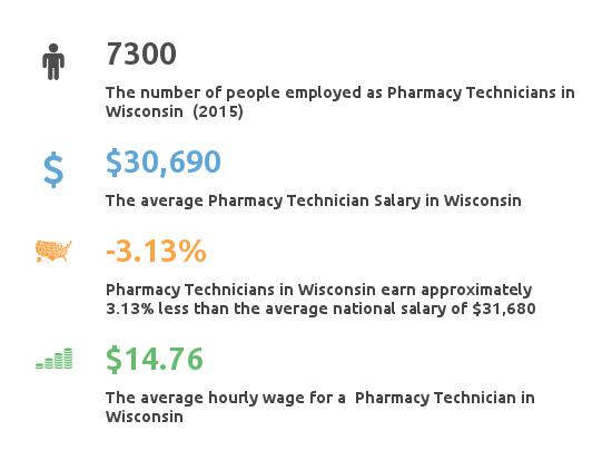 Key Figures For Pharmacy Technician in Wisconsin