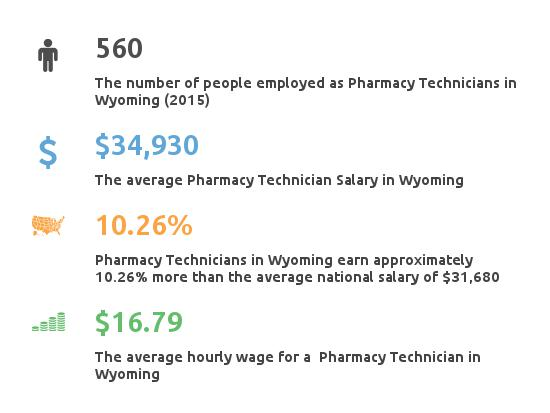 Key Figures For Pharmacy Technician in Wyoming