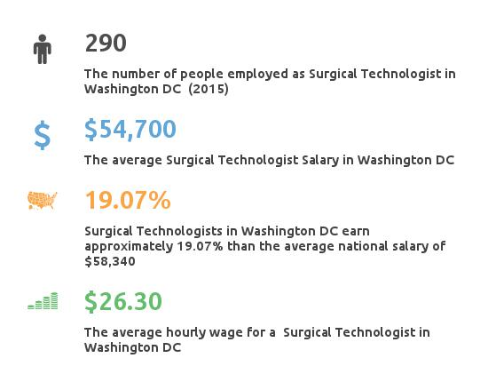 Average Surgical Tech Salary