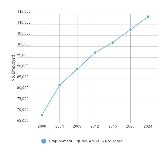 Surgical_Tech_Employment_Projections