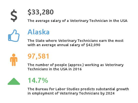 Key facts on Vet Tech Salary and Employemnt