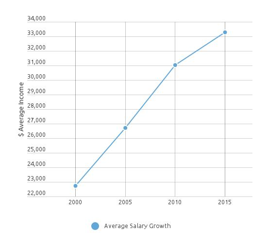 Vet_Tech_Salary_Growth