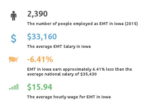 Key Figures For EMT in Iowa