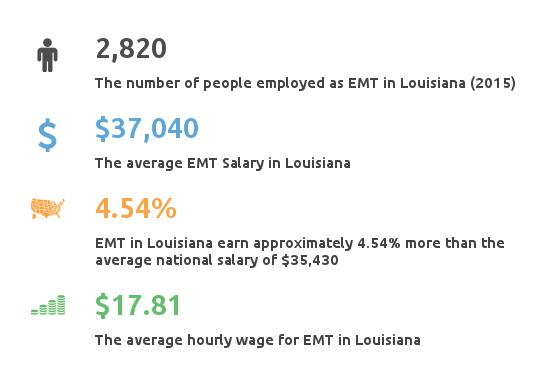 Key Figures For EMT in Louisiana