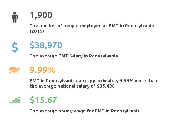 Key Figures For EMT in Pennsylvania