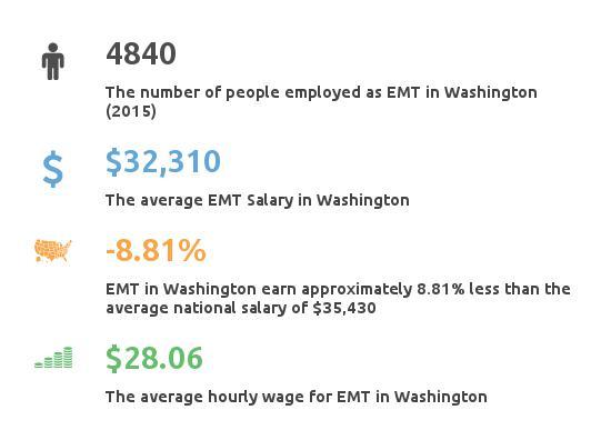 Key Figures For EMT in Washington