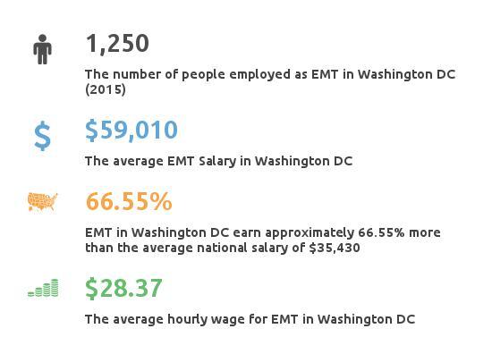 Key Figures For EMT in Washington DC