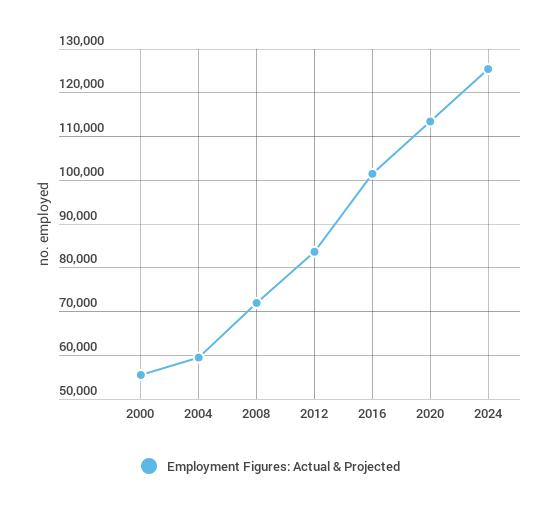 PA_Employment_Figures