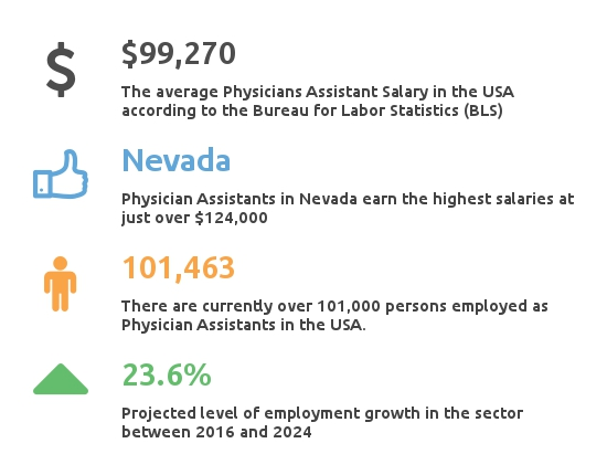 How much does a physician assistant make