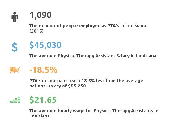 physical therapy assistant salary Louisiana