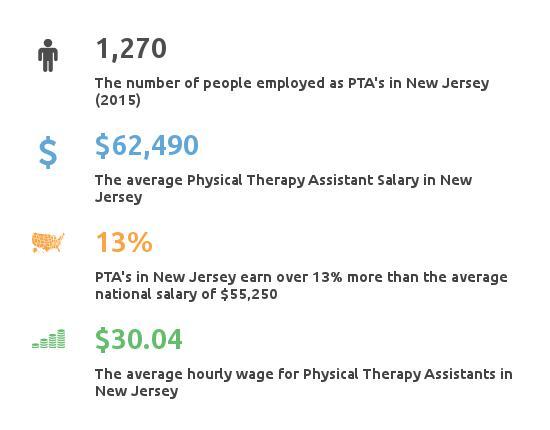 PTA Salary New Jersey